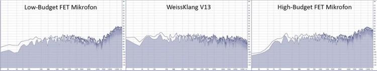 WeissKlang V13