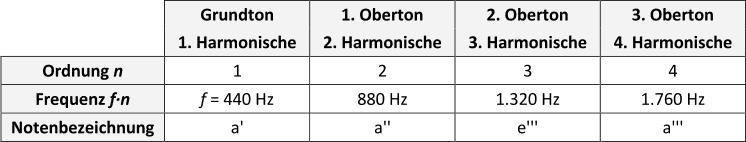 FAQ: Was sind Obertöne?