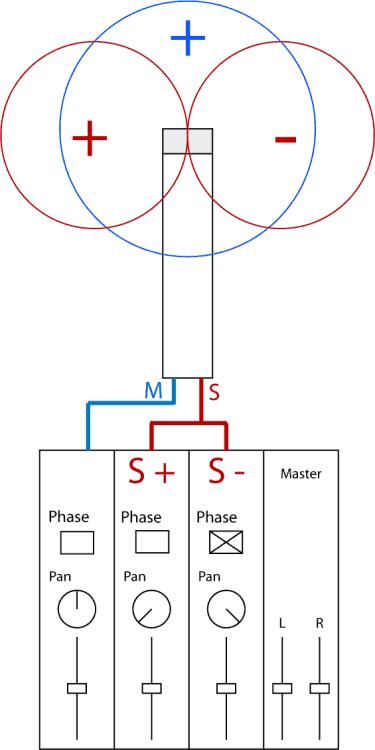 FAQ: M/S-Stereofonie bearbeiten