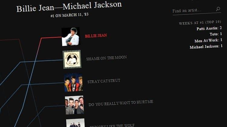 Jukebox der Musikgeschichte: Hör alle Charthits der letzten 60 Jahre im Zeitraffer