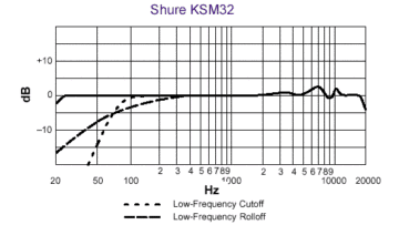 Shure KSM32