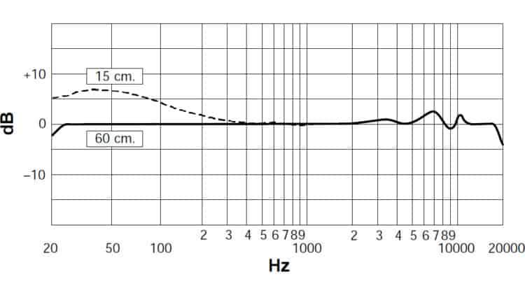 Shure KSM32 Frequenzgang