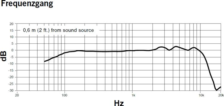Shure KSM8 Frequenzgang