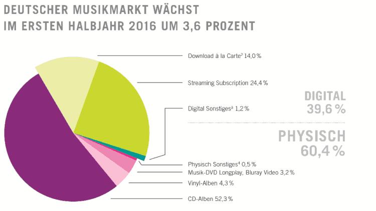 Umsatzanteile aus Musikverkäufen im ersten Halbjahr 2016. [Quelle: Bundesverband Musikindustrie e.V.; GfK Entertainment]