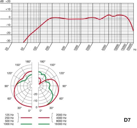 AKG D7 Testbericht