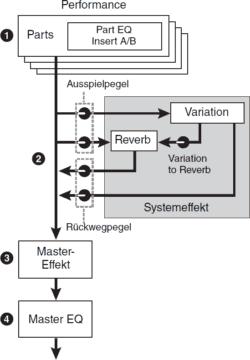 Effekte im Yamaha Montage 8 Test