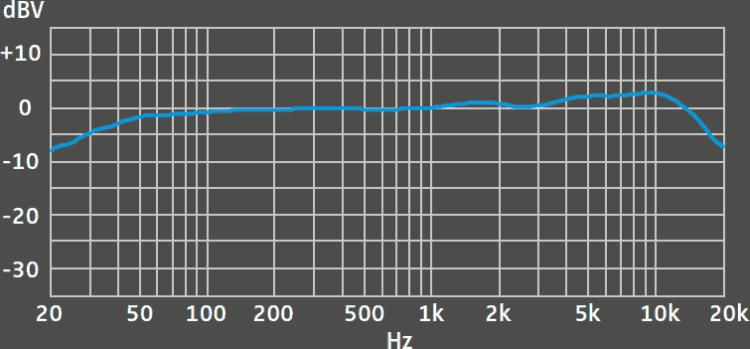 Sennheiser MK 4 digital Testbericht