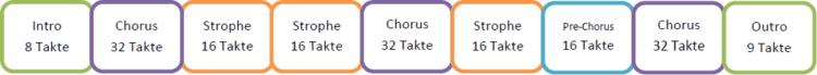 Akustische Ballade - Songwriting - Aufbau des Songs