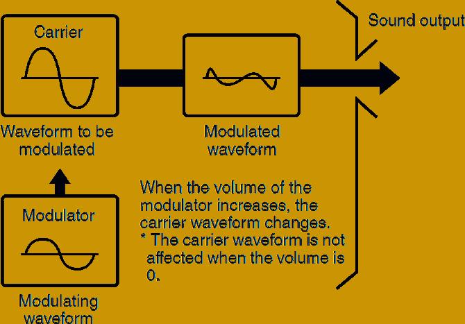 Tutorial zur FM-Synthese - Das Prinzip der Frequenzmodulation