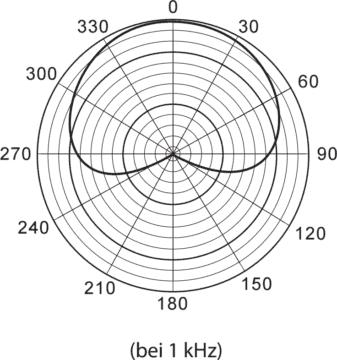 Test des Tascam TM-180 - Richtcharakteristik: Niere