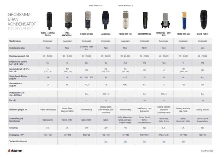 Studiomikrofon Test & Vergleich
