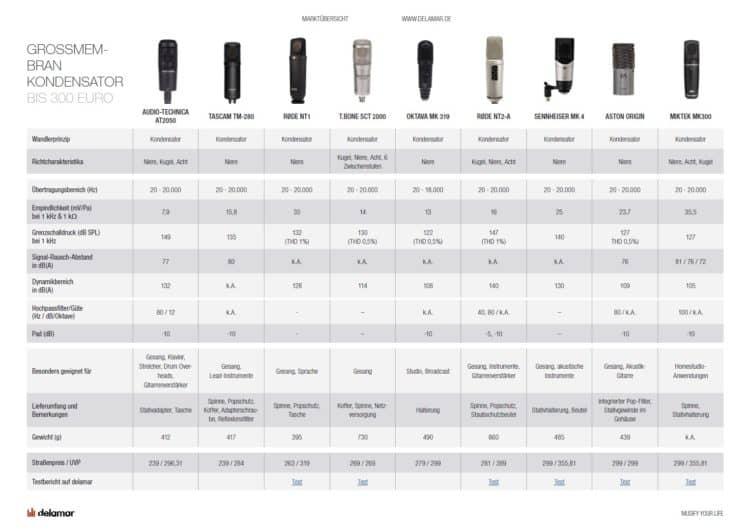 Mikrofon Vergleich & Test