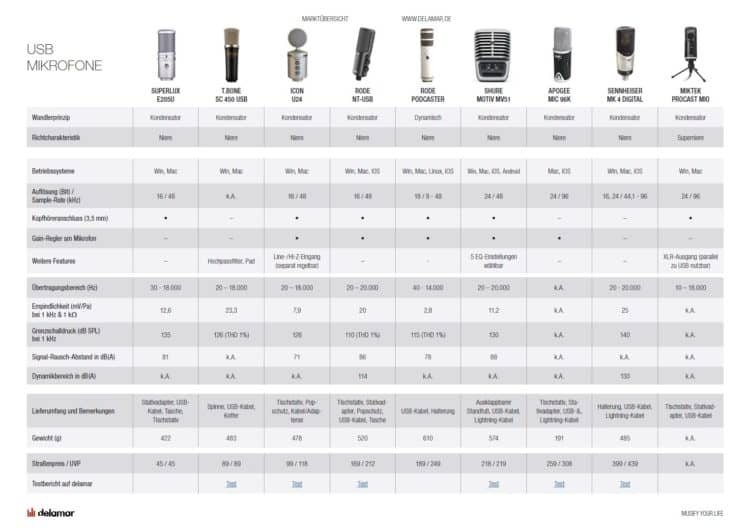 USB-Mikrofone im Vergleich & Test