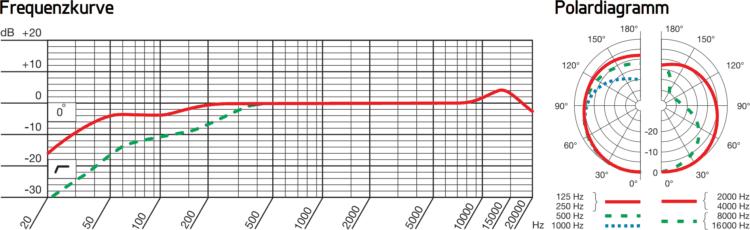Frequenzgang und Polardiagramm des AKG P120