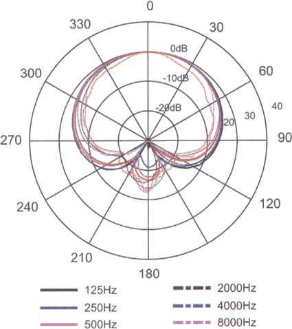 Richtcharakteristik - Test des AKG C636