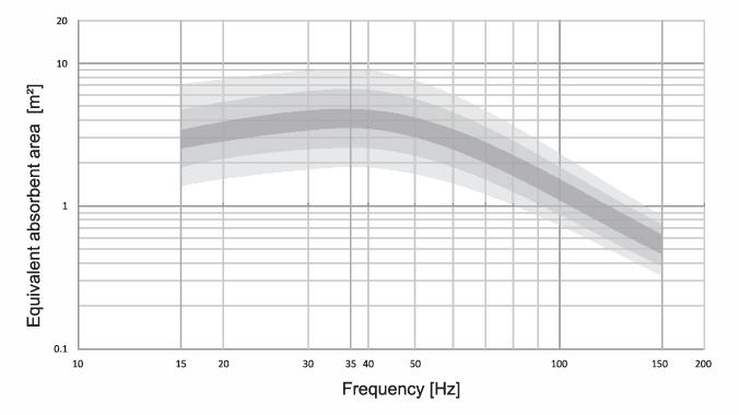 PSI AVAA - Äquivalente Absorbtionsfläche von 50 bis 150 Hz