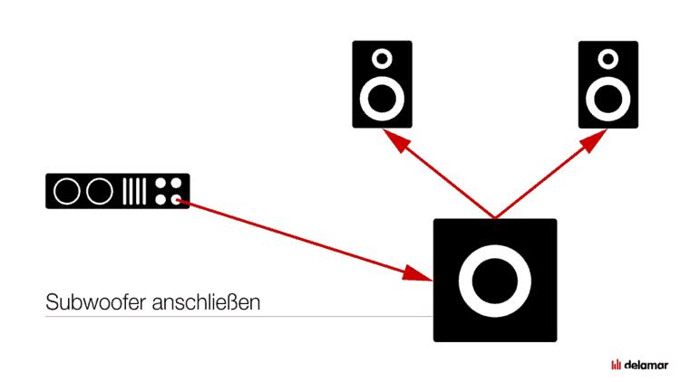 Anschluss Sub & Satelliten - Subwoofer Ratgeber