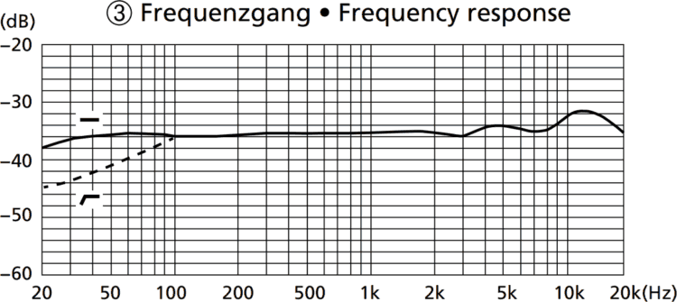 Frequenzgang - IMG STAGELINE ECMS-90