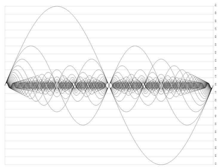 Grundtöne + Obertöne