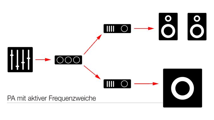 Aktive Frequenzweiche - Portable PA-Systeme