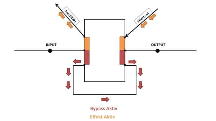 True Bypass Ratgeber - Visualisierung