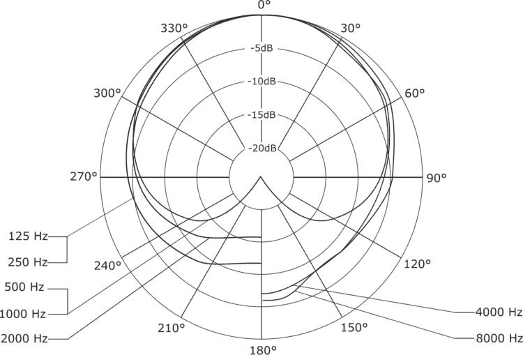 Polardiagramm - beyerdynamic FOX Testbericht