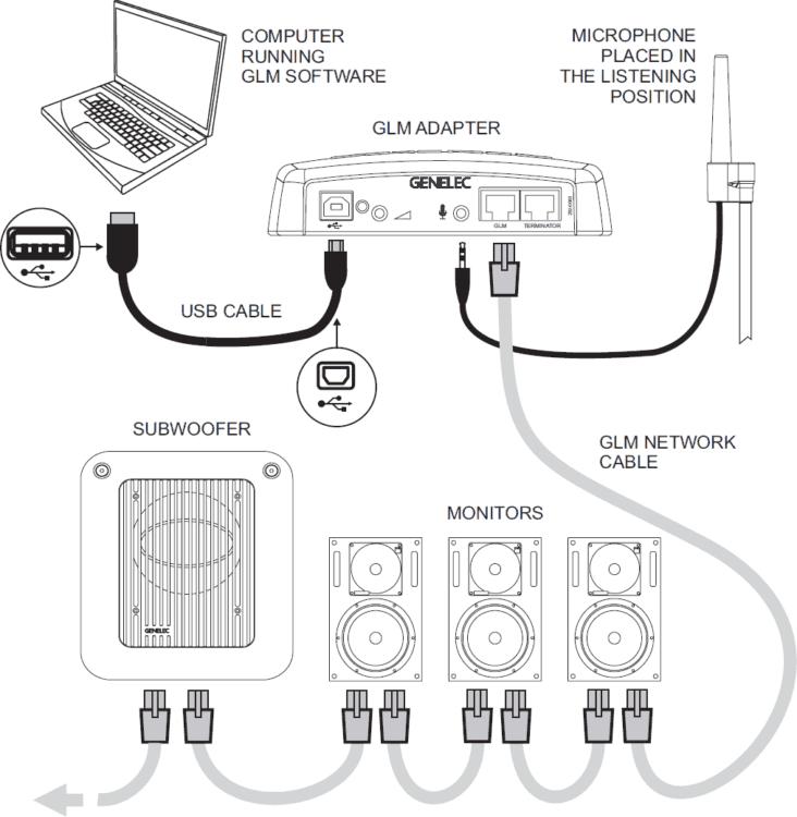 Das GLM-Netzwerk - Genelec 1032CPM Review