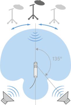 Sennheiser e 614 - Richtcharakteristik