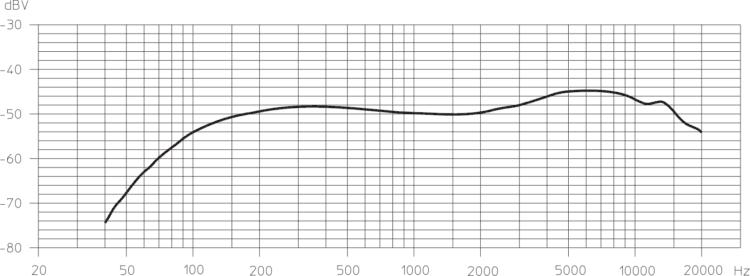 Frequenzgang - Sennheiser ew 100 G4-865-S Erfahrung