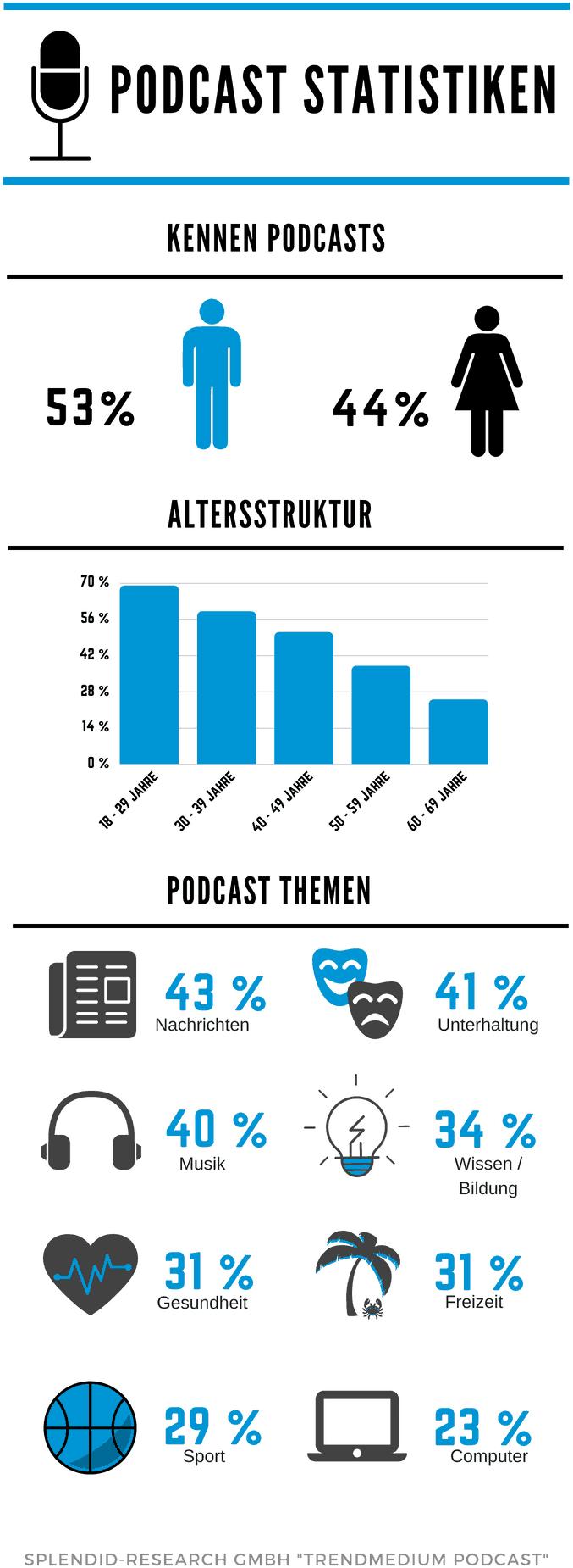 Einen Podcast machen - das lohnt sich, gerade für junges Publikum