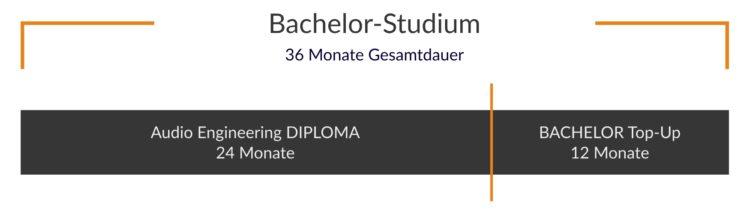 ausbildung und karriere musikbranche - HOFA-College