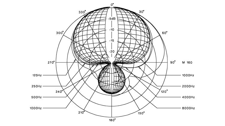 Richtcharakteristik des beyerdynamic M 160