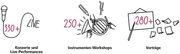 Veranstaltungen auf der und rund um die Musikmesse Frankfurt