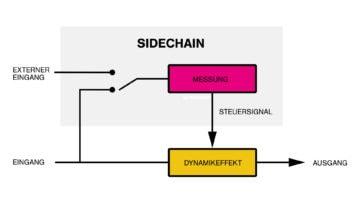 Sidechain & Sidechaining Tutorials