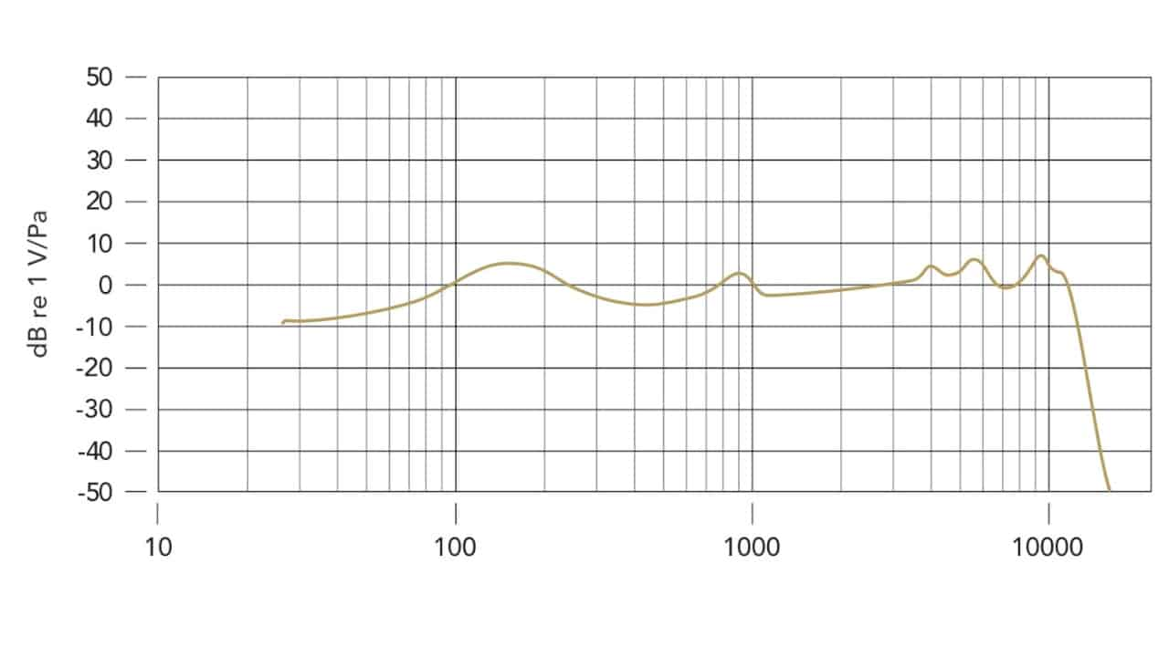 Rode PodMic Frequenzkurve