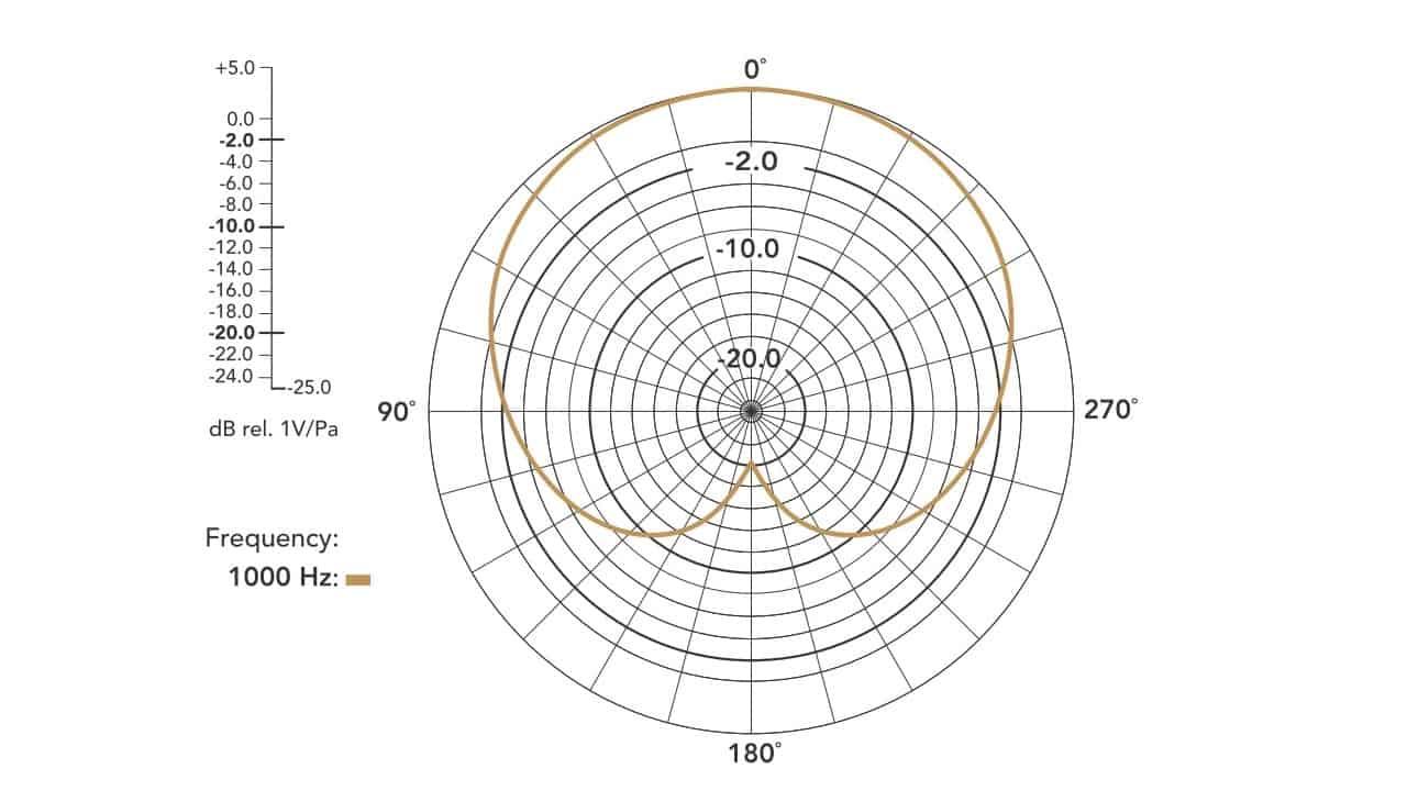 Rode PodMic Felddiagramm