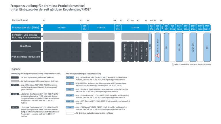 Frequenzzuteilung für drahtlose Systeme