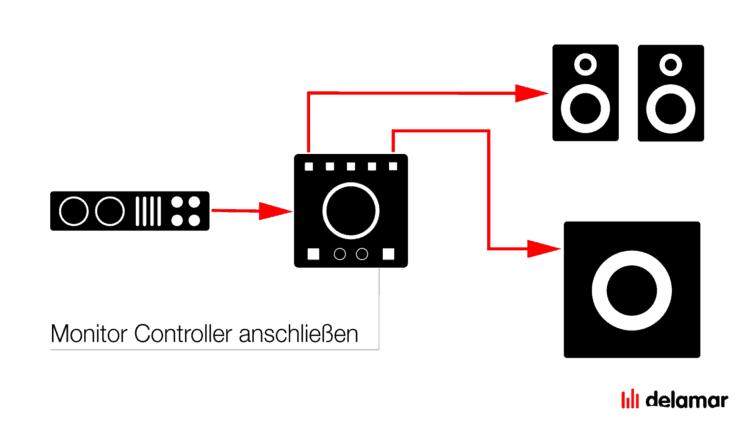 Monitor Controller anschließen Tutorial