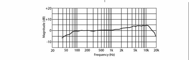 Presonus PD-70 Testbericht