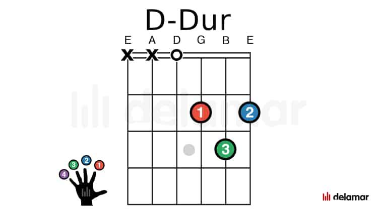 Gitarrengriff