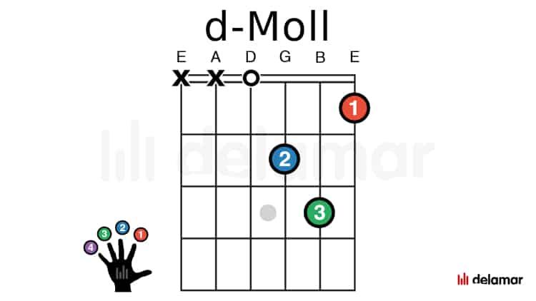 Gitarrengriffe lernen spielen