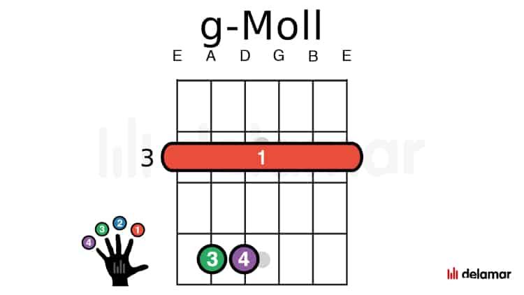 gitarren noten griffe