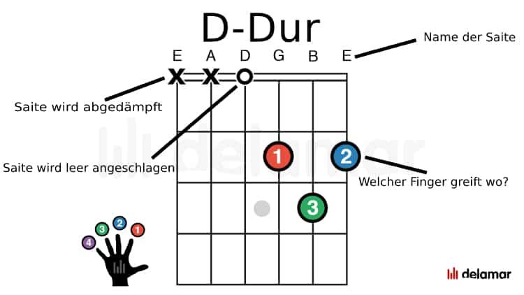Gitarrengriffbild